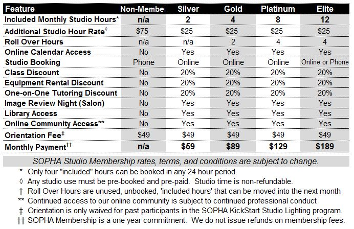 SOPHA Studio membership level comparison