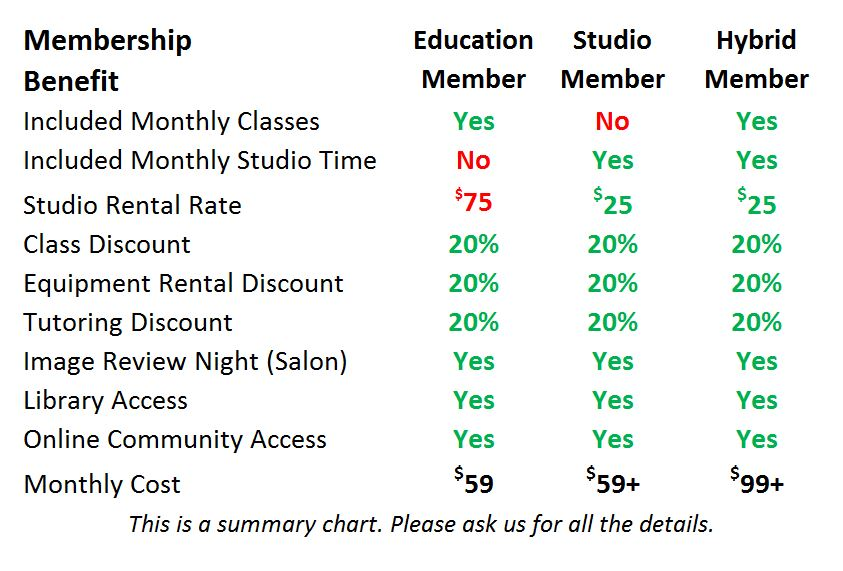 SOPHA Membership Compared
